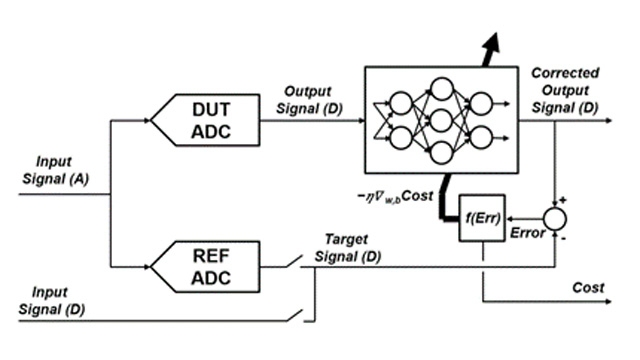 Estimating the Frequency Response of a Power Electronics Model