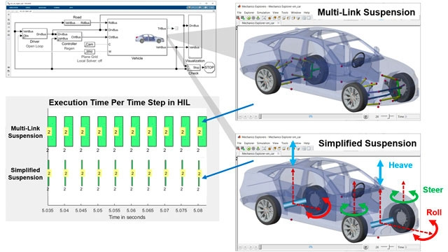 Agile Model-Based Design: Accelerating Simulink Simulations in Continuous Integration Workflows