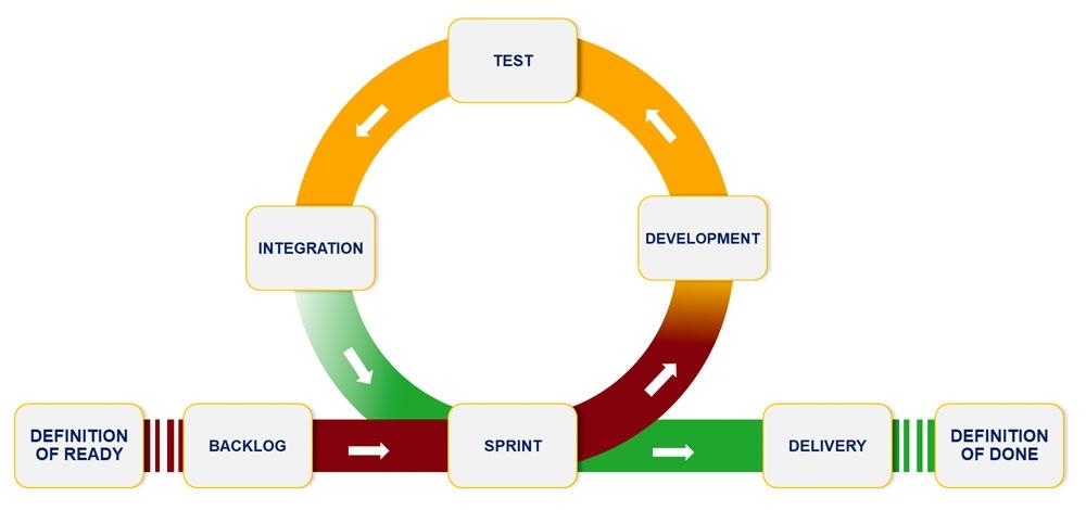 Figure 1. Agile development using the Scrum framework.