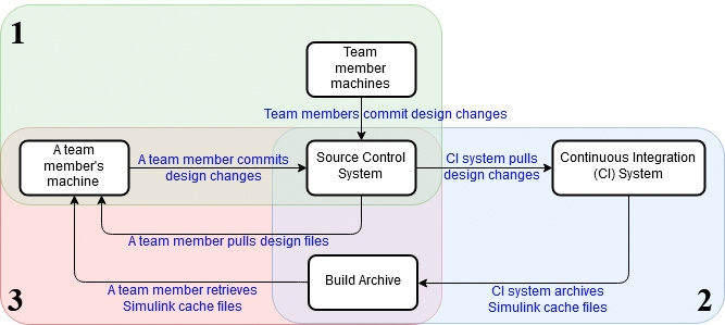 Figure 2. A typical workflow for reusing Simulink cache files with source control and continuous integration systems.