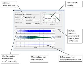 Figure 2. Measurement, data analysis, and visualization GUI.