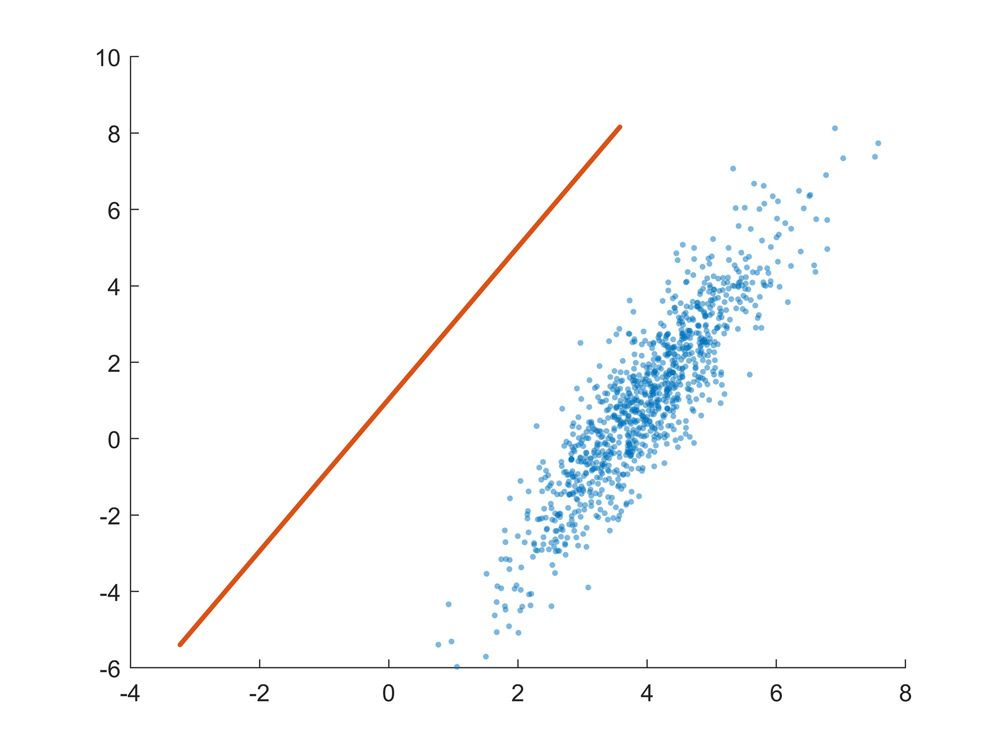 Figure 4. The best-fit line is not updated after changing the XData of the scatter plot.