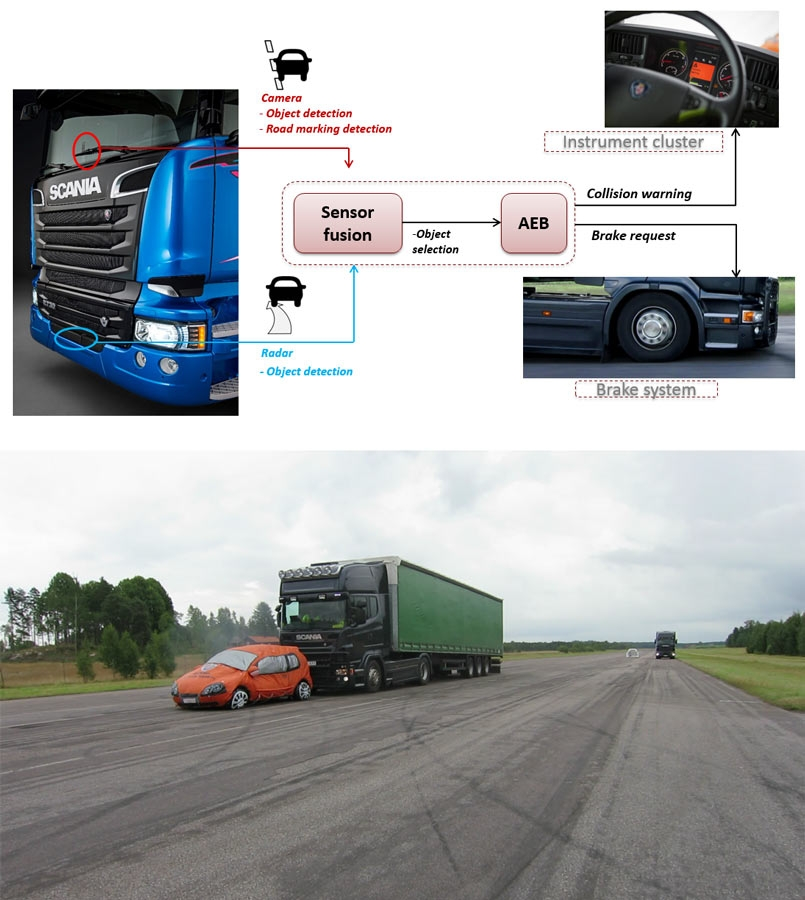 Figure 1. Top: AEBS overview. Bottom: A typical AEBS scenario, in which a truck with AEBS installed approaches a slow-moving vehicle.