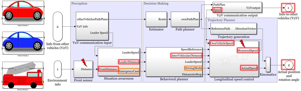 Figure 2. Simulink model including perception, decision-making, and trajectory-planning components.