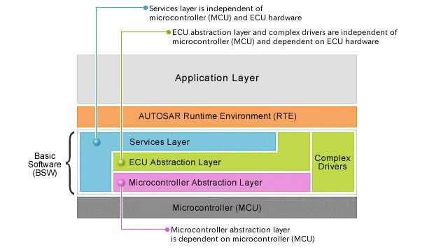 Figure 1.  AUTOSAR software architecture.