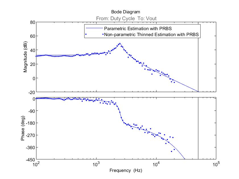 Figure 10. Bode plot of parametric and nonparametric thinned estimation with PRBS.