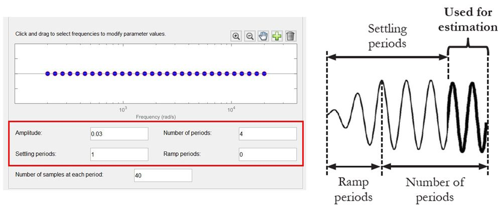 Figure 5. Parameter selection for the sinestream signal and corresponding implementation.