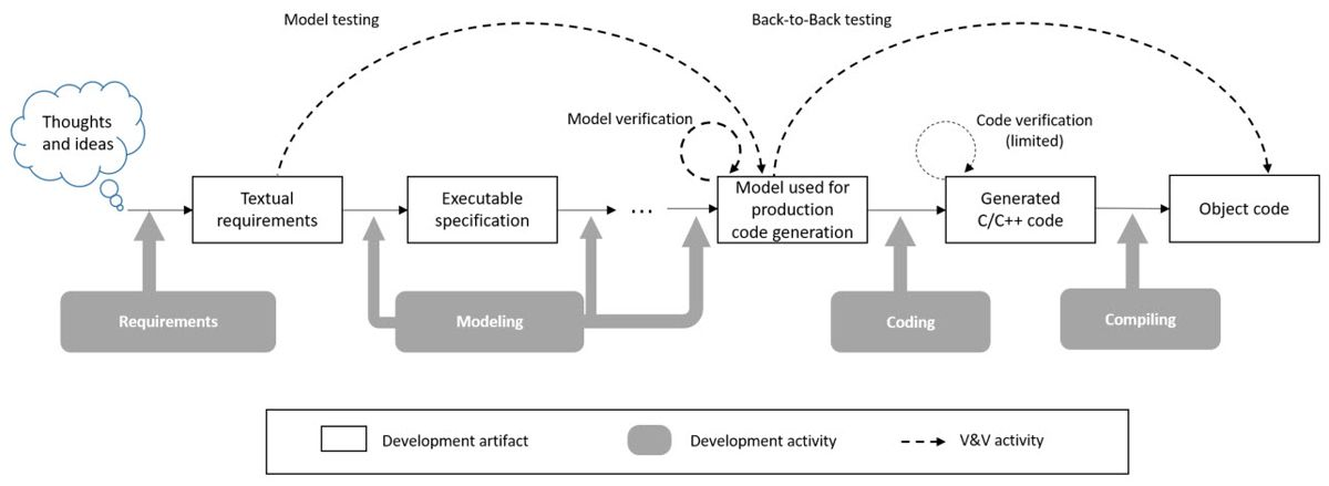 Figure 2. ISO 26262 software development and verification processes using Simulink.