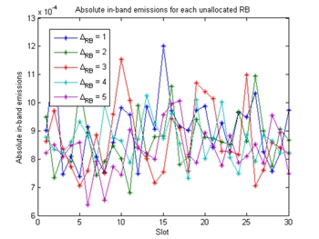 Figure 5. Absolute in-band emissions as a function of slot index.