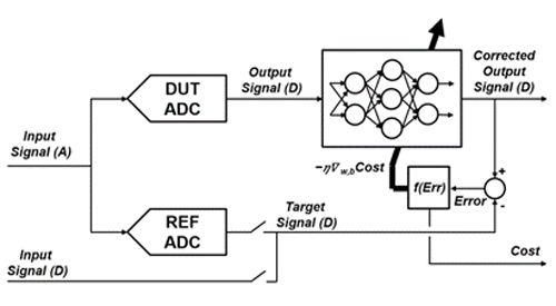 Figure 1. Neural network training setup.