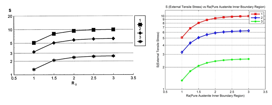 Figure 3. The inner boundary of the region of pure austenite versus the external tensile stress.