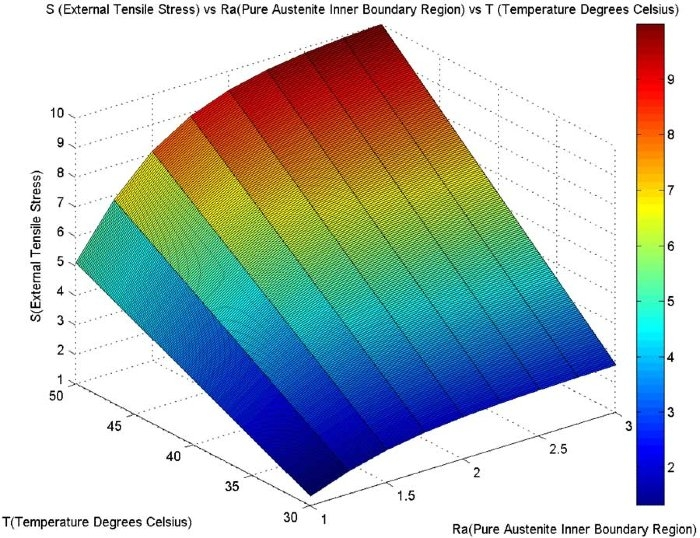 Figure 5. 3D representation of the relationship between the parameter Ra, the external tensile strength S, and the temperature T.