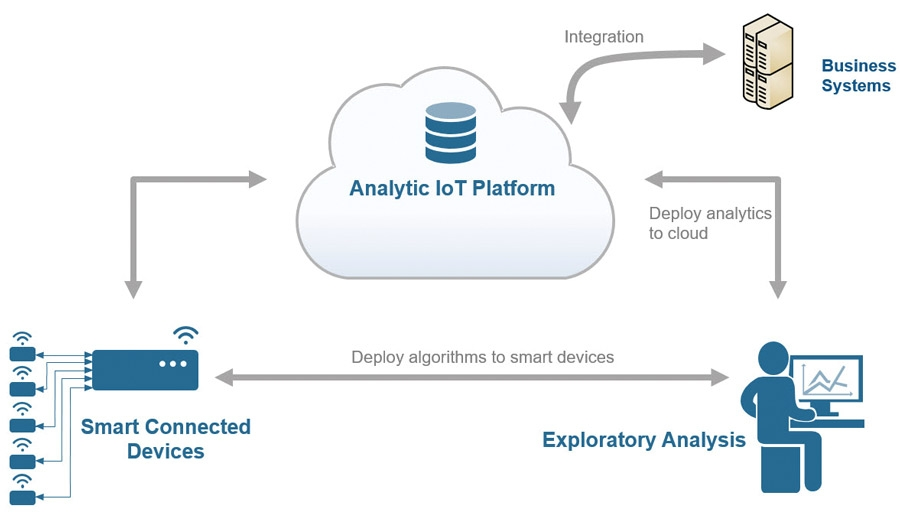 Figure 1. A typical Internet of Things workflow.