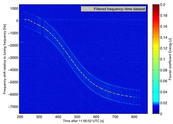 Figure 3. A waterfall plot of the recorded signal from Delfi-C3.