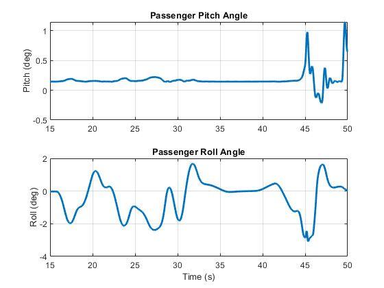 Figure 12. Plot of passenger motion during a test of ADAS algorithms.