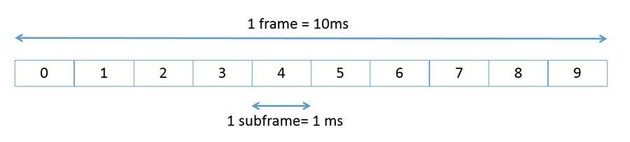 LTE_Signals_Fig1_w.jpg