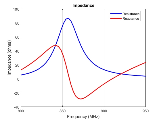 Figure 16.  Impedance of the tag after the inclusion of a capacitive reactance at the feed.