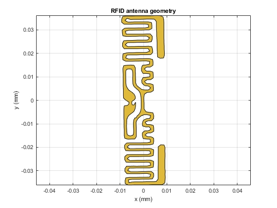 Figure 11. The geometry of the RFID antenna built from the boundary definitions and Boolean operations on the polygon shapes in Antenna Toolbox.