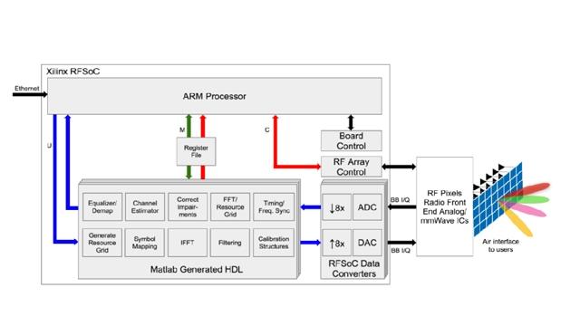 Verifying Millimeter Wave RF Electronics on a Zynq RFSoC Based Digital Baseband