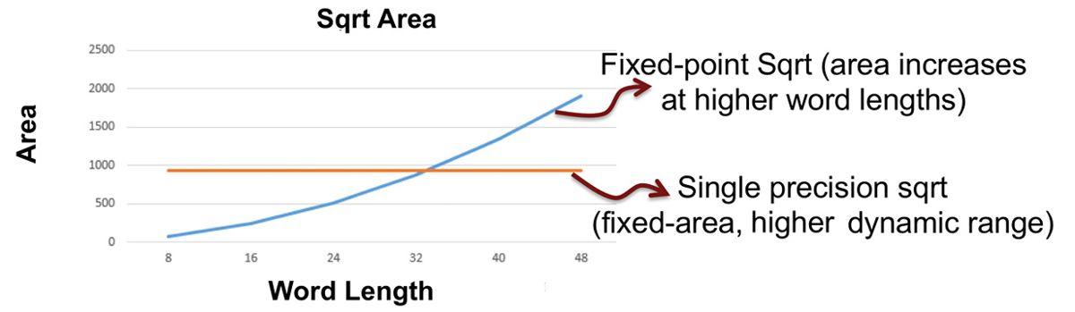 Figure 8. Sqrt function resource utilization.