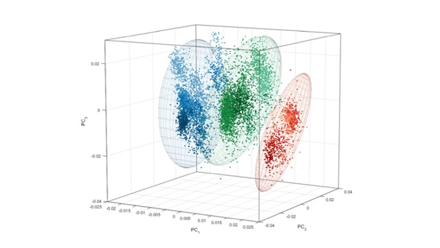 A 3D plot of PCA analysis of plant process variables across three powder processing plants and six years of data.