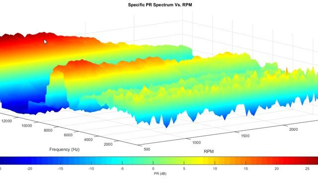 ENValyzer plot showing prominence ratio (PR) vs. RPM spectrum results. Prominence ratio is commonly used in acoustics data analysis.