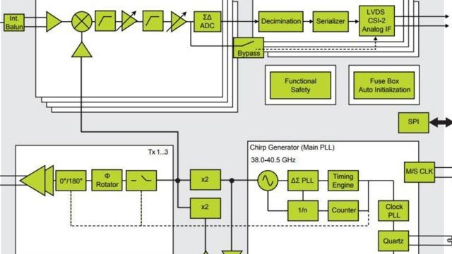 NXP Semiconductors India Pvt.Ltd.