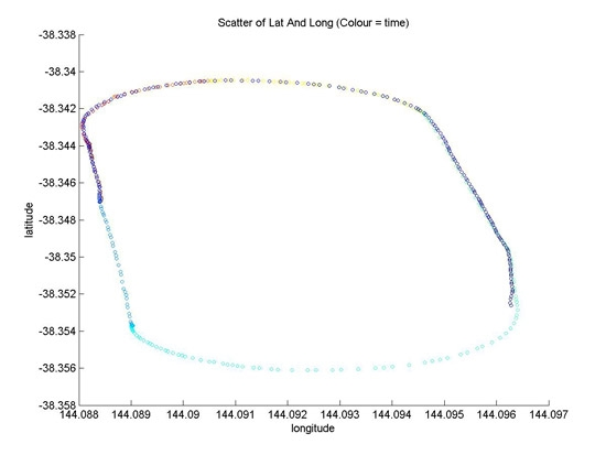 Figure 5. Altitude profile developed in MATLAB.