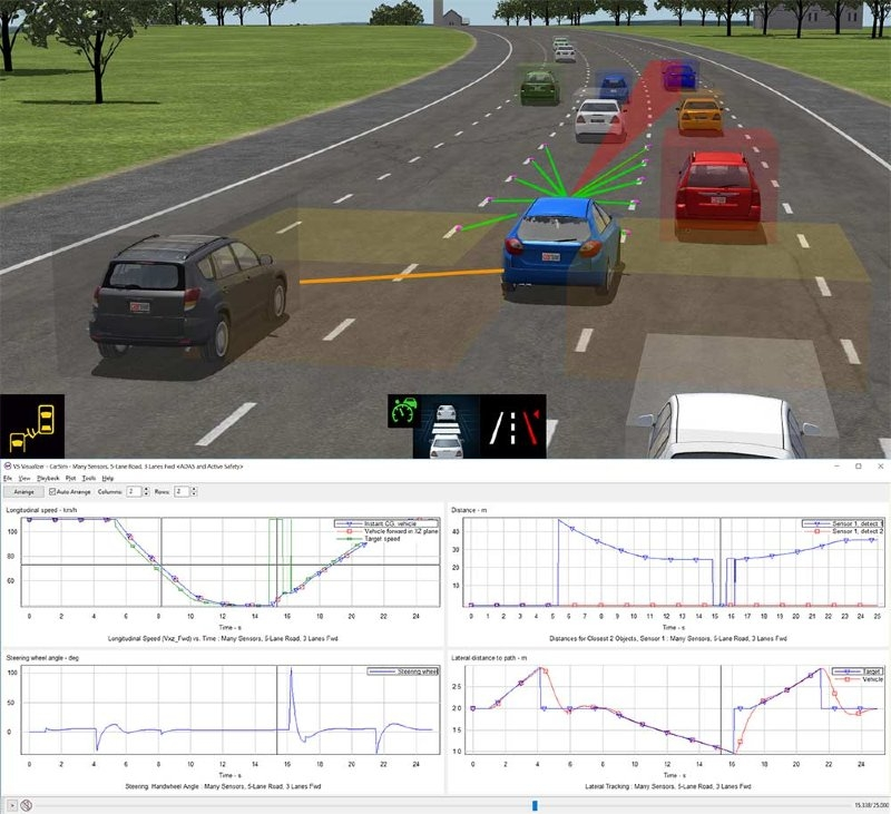 Mechanical Simulation: CarSim, TruckSim, BikeSim