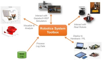 Robotics System Toolbox connects MATLAB and Simulink to ROS-enabled robots and simulators