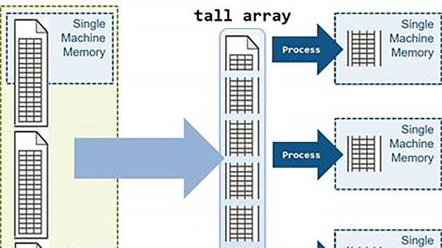 Analyze big data sets in parallel using MATLAB tall arrays.