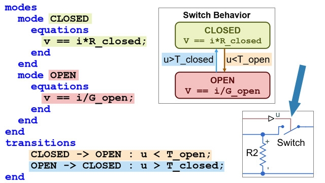 Event-based and continuous equations that model a switch.