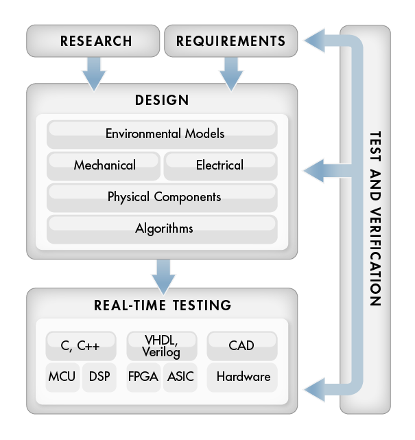 model based design for production real time embedded systems