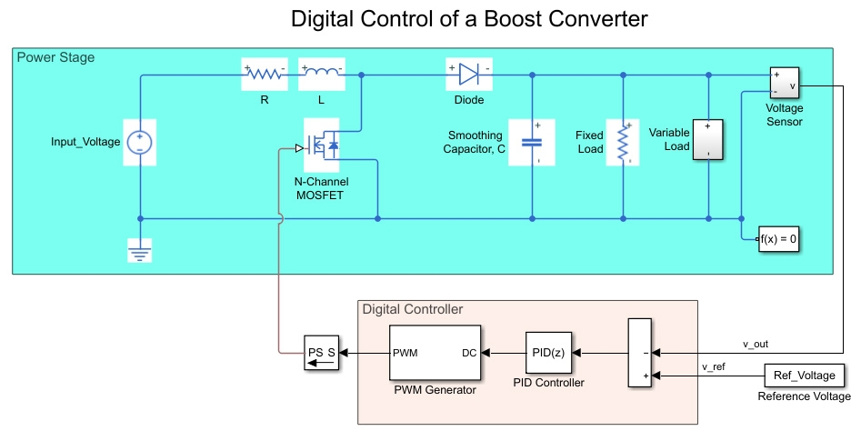 Simulink model of a digital control of a boost converter.