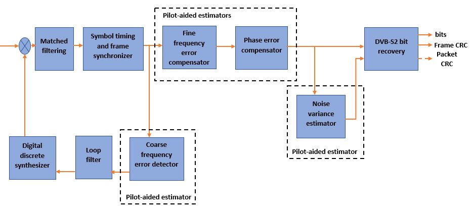 Figure 3 Typical dataflow for a DVB-S2 receiver