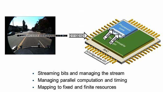 Vision Processing for FPGA