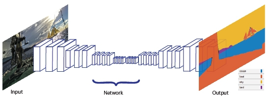 Schematic of semantic segmentation technique.
