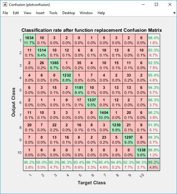 Confusion matrix of the classification rate of a scaled MNIST.