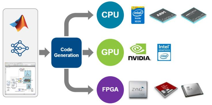 Deployment of deep learning networks from MATLAB to various embedded hardware platforms.