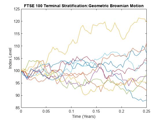 Variance reduction stratified sampling