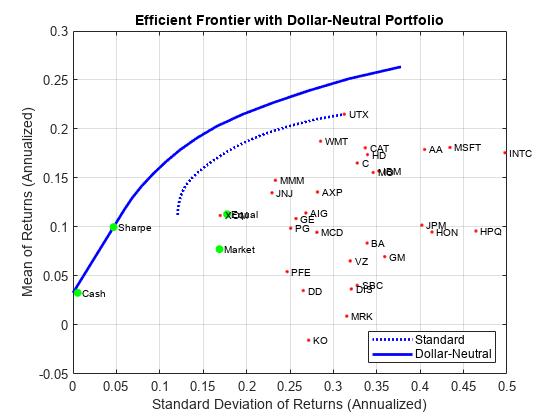Portfolio Optimization Examples Matlab Simulink Mathworks Benelux