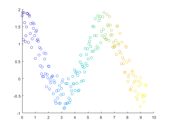 Beaches] Matlab scatter plot filled circle