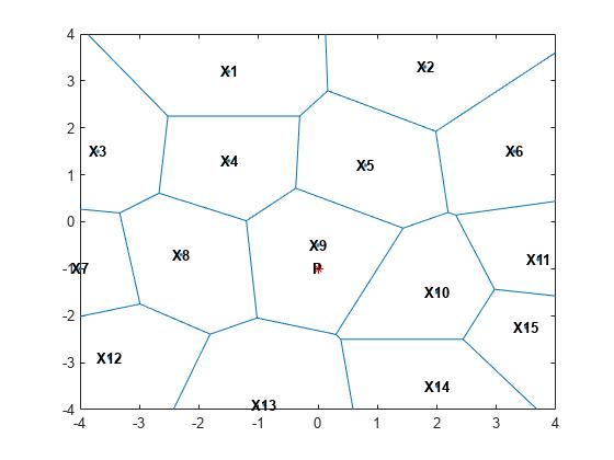 Voronoi Diagrams Matlab Simulink Mathworks Benelux