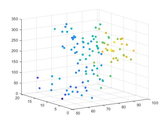 Creating 3-D Scatter Plots - MATLAB & Simulink - MathWorks