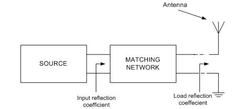 designing broadband matching networks (part 1 antenna) matlabfigure 1 impedance matching of an antenna to a source