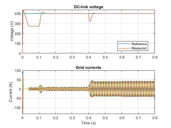 vienna rectifier control - matlab & simulink - mathworks benelux  mathworks