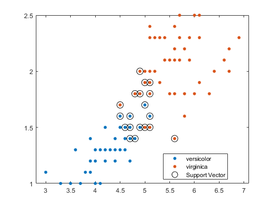 Support vector machine (SVM) for one-class and binary