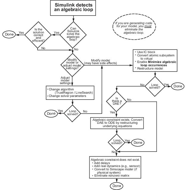 Identify Algebraic Loops In Your Model