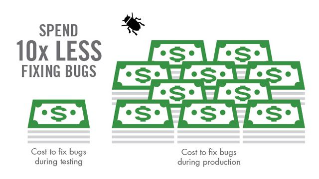 Find Bugs Early, and Reduce Your Costs