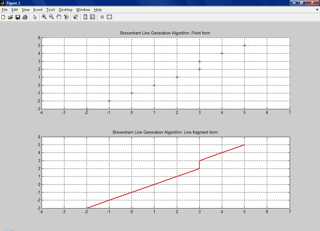 Line Drawing Algorithm Using Matlab : Line drawing by bresenham algorithm file exchange